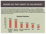 where do they want to volunteer