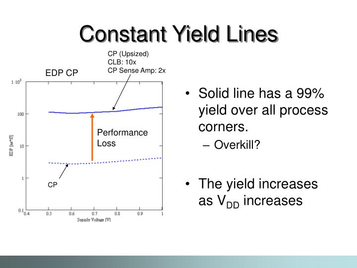 Solid line has a 99% yield over all process corners.