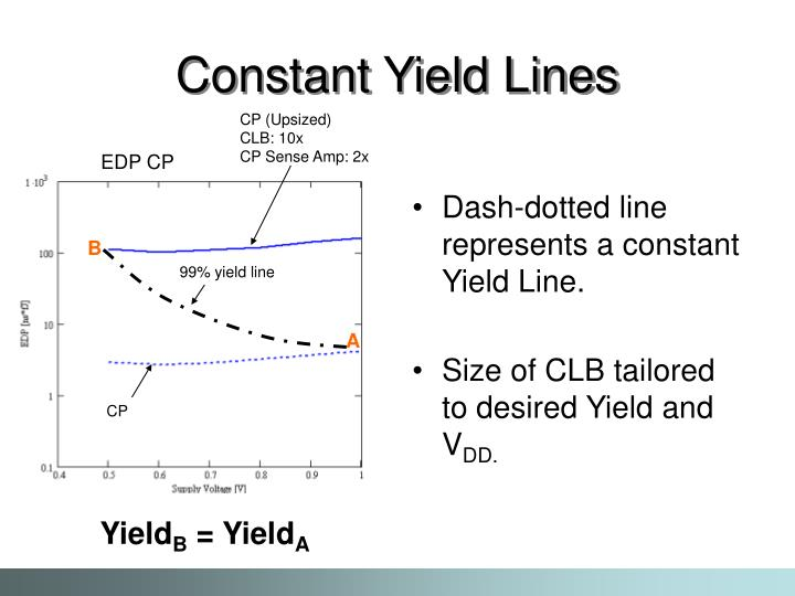 Dash-dotted line represents a constant Yield Line.