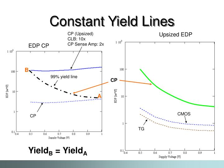 Constant Yield Lines