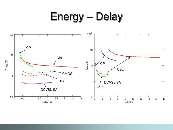 Energy – Delay