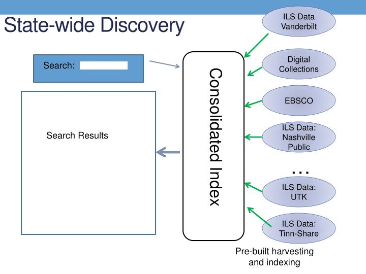 State-wide Discovery