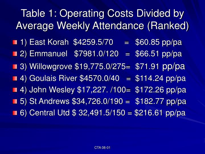 Table 1: Operating Costs Divided by Average Weekly Attendance (Ranked)