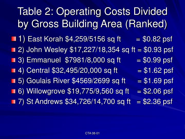 Table 2: Operating Costs Divided by Gross Building Area (Ranked)