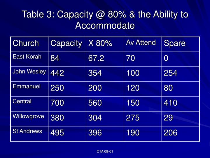 Table 3: Capacity @ 80% & the Ability to Accommodate