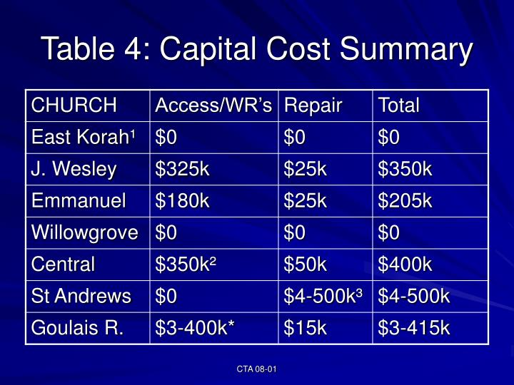 Table 4: Capital Cost Summary