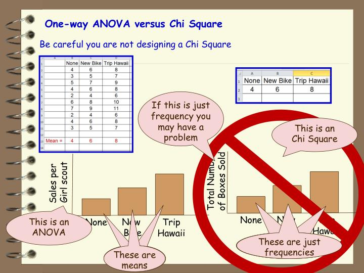 One-way ANOVA versus Chi Square