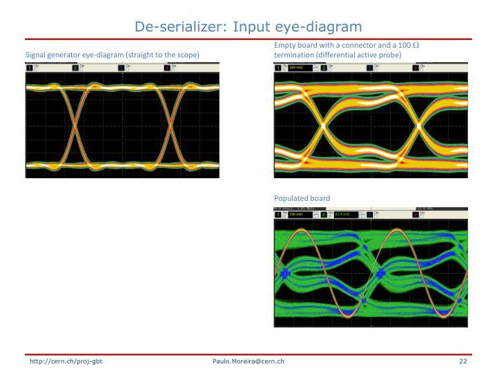 De-serializer: Input eye-diagram