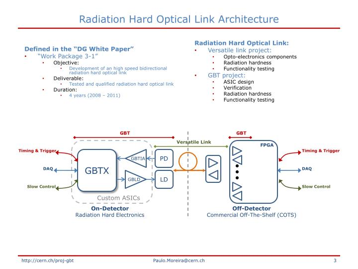 Radiation Hard Optical Link Architecture