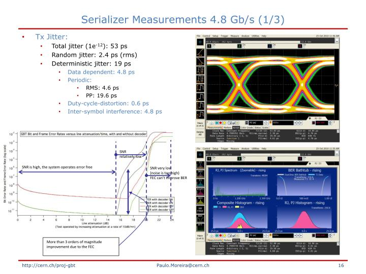 Serializer Measurements 4.8 Gb/s (1/3)
