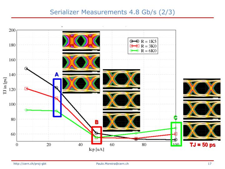 Serializer Measurements 4.8 Gb/s (2/3)
