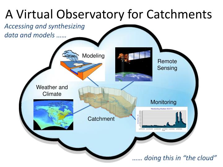 A Virtual Observatory for Catchments