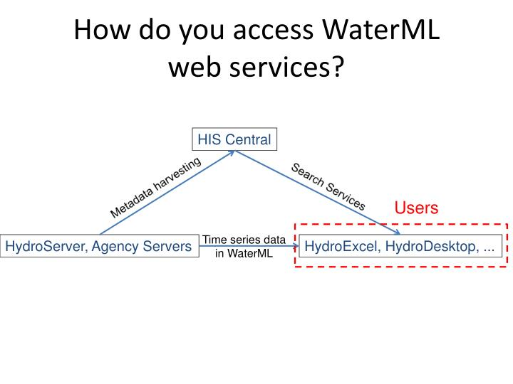 How do you access WaterML