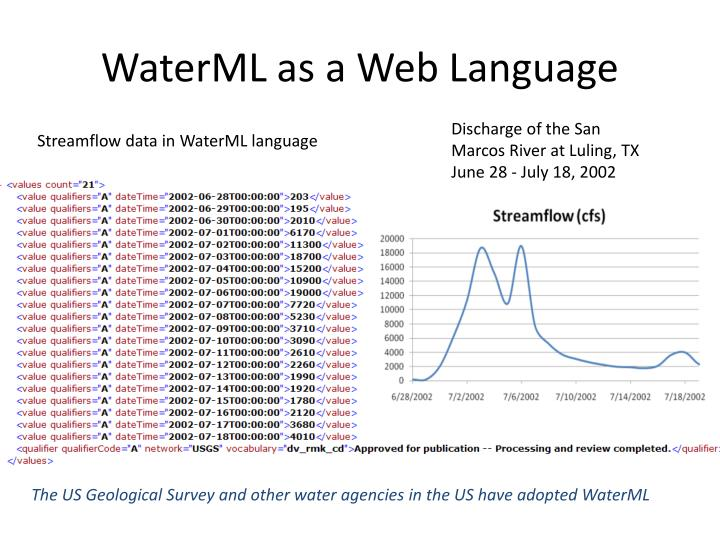 WaterML as a Web Language