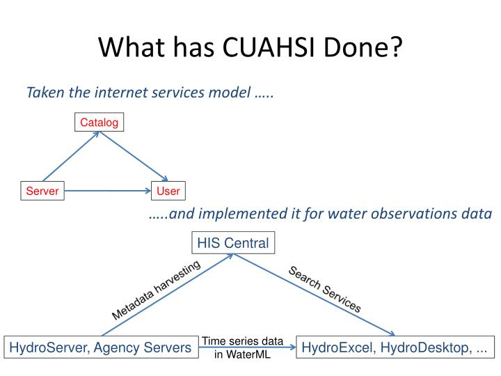 What has CUAHSI Done?
