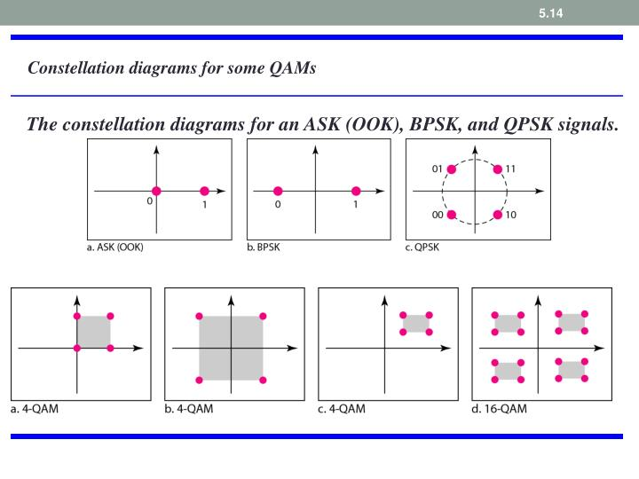 Constellation diagrams for some QAMs