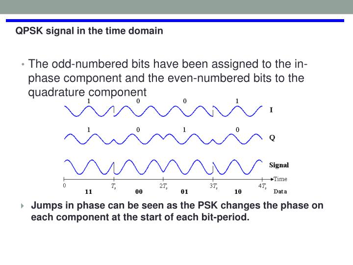 The odd-numbered bits have been assigned to the in-phase component and the even-numbered bits to the quadrature component