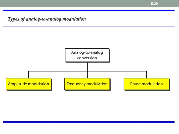 Types of analog-to-analog modulation