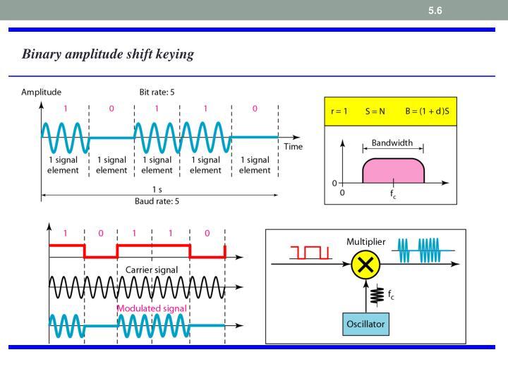 Binary amplitude shift keying