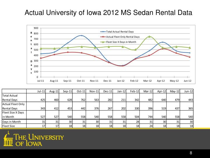 Actual University of Iowa 2012 MS Sedan Rental Data
