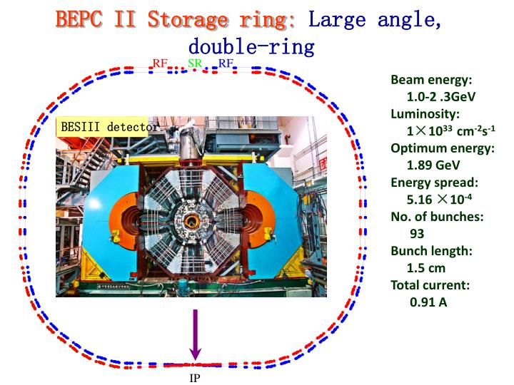 BEPC II Storage ring
