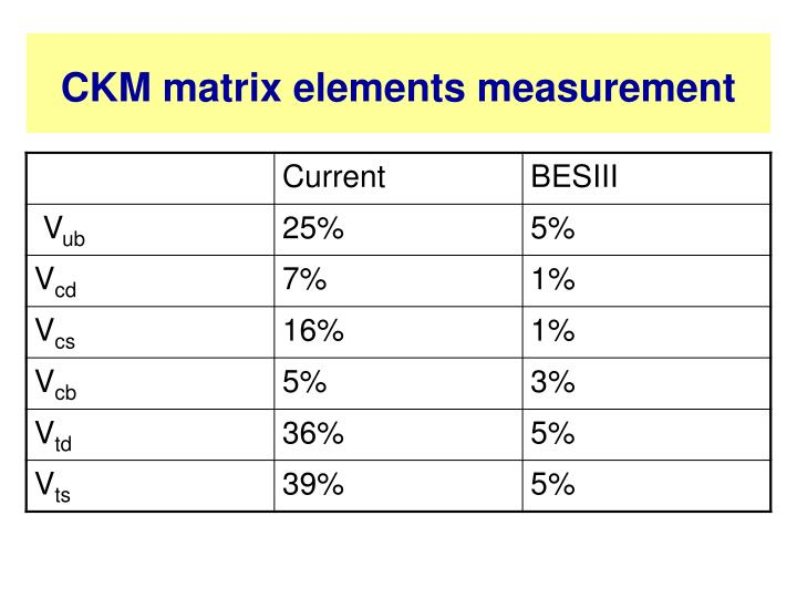 CKM matrix elements measurement