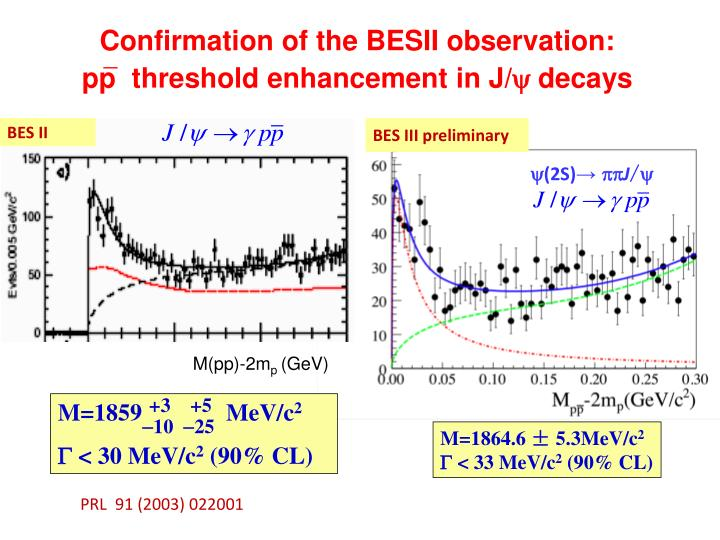 Confirmation of the BESII observation: