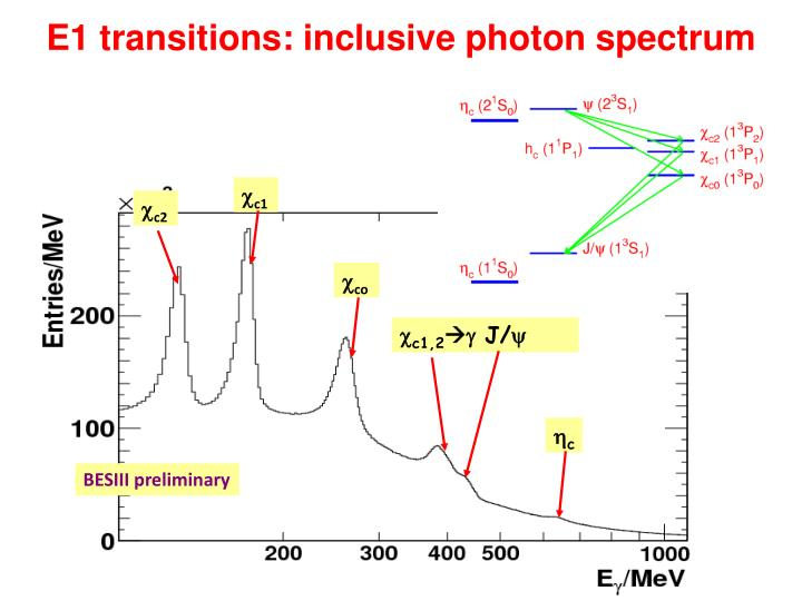 E1 transitions: inclusive photon spectrum