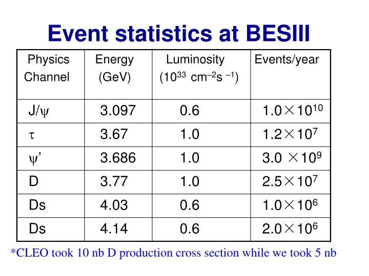Event statistics at BESIII