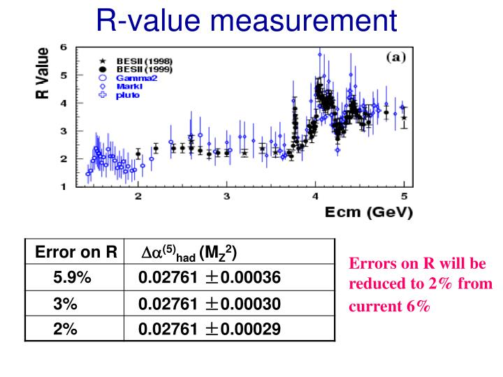 R-value measurement