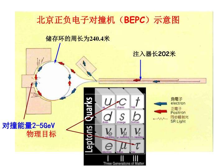 北京正负电子对撞机(