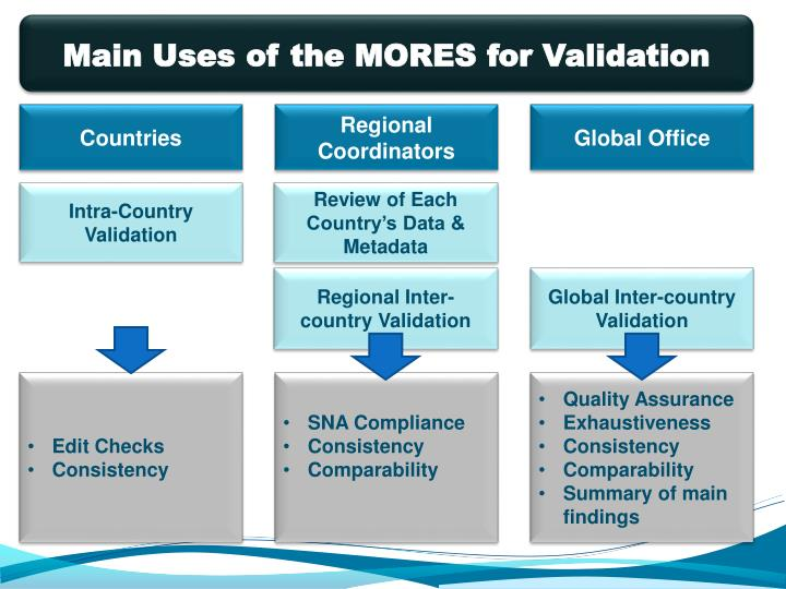 Main Uses of the MORES for Validation