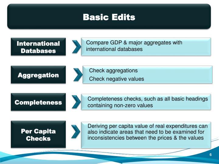 Basic Edits