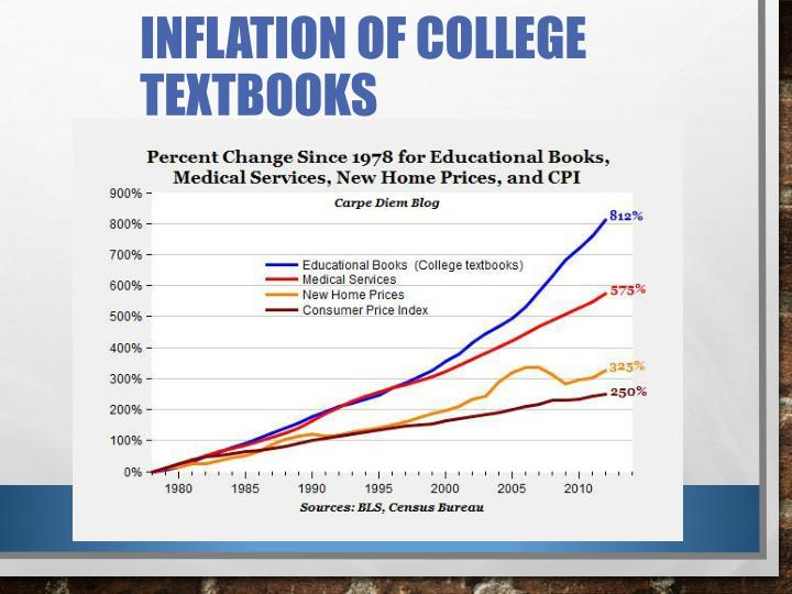Inflation of college textbooks