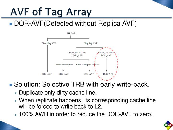 AVF of Tag Array