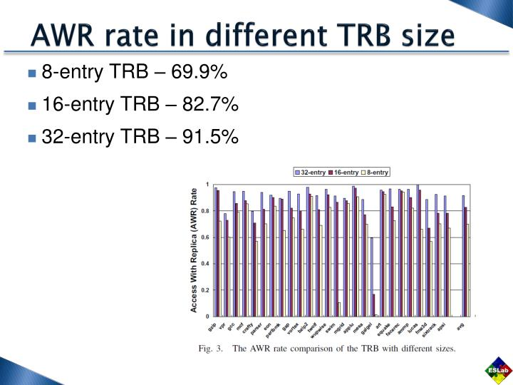 AWR rate in different TRB size