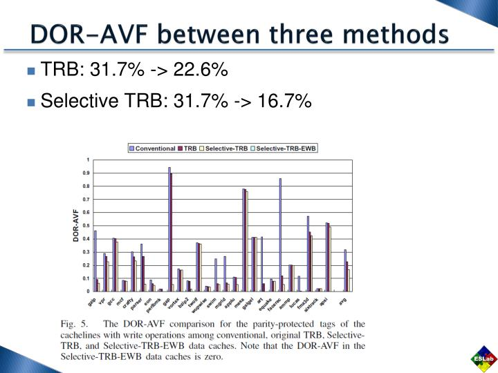 DOR-AVF between three methods