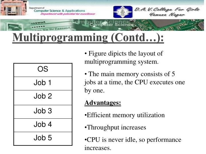 Multiprogramming (