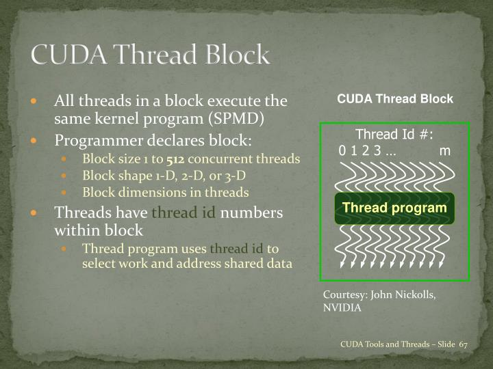 CUDA Thread Block