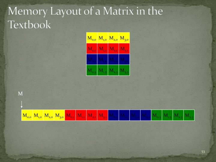 Memory Layout of a Matrix in