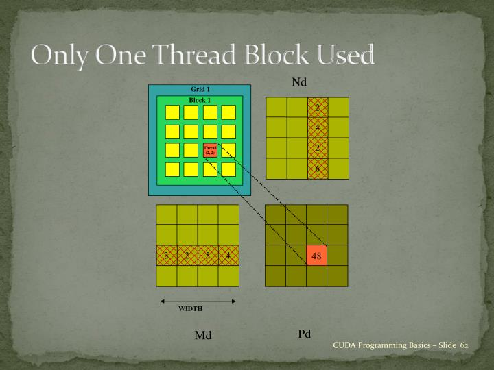 Only One Thread Block Used