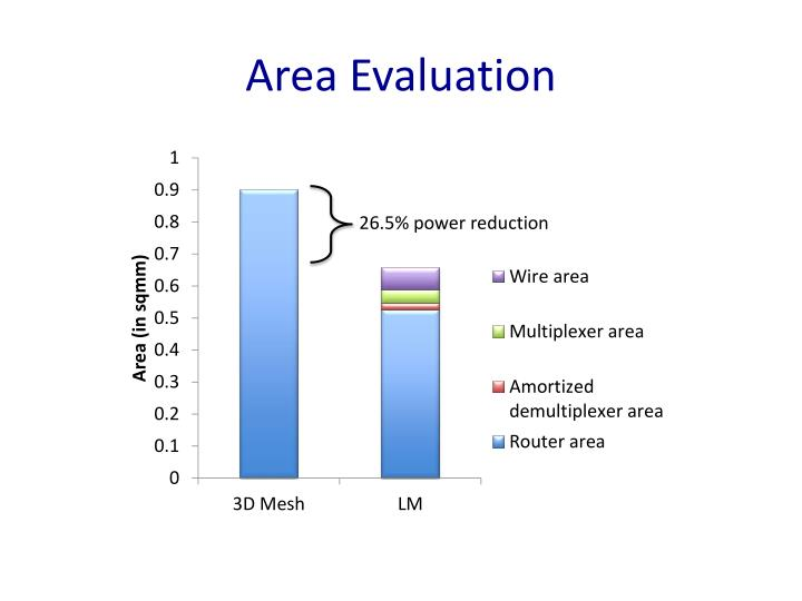 Area Evaluation