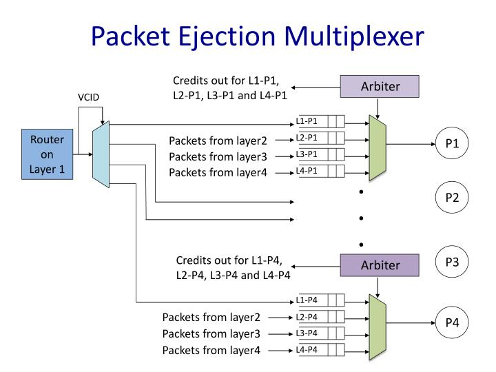 Packet Ejection Multiplexer