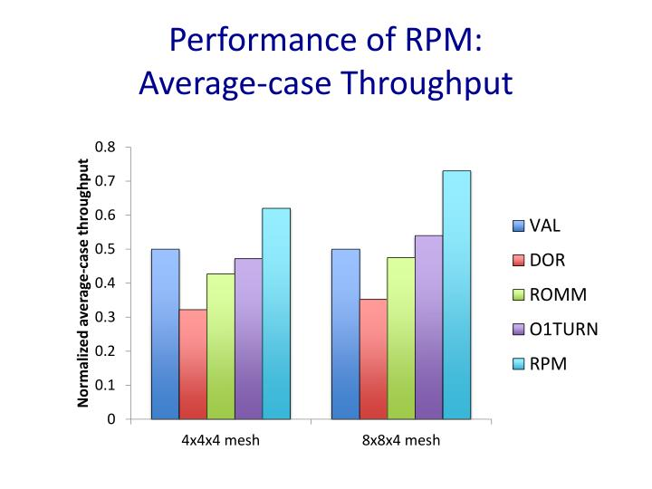 Performance of RPM: