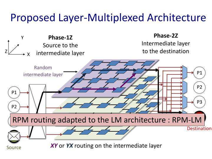 Proposed Layer-Multiplexed Architecture