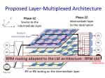 proposed layer multiplexed architecture