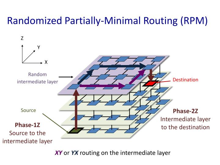 Randomized Partially-Minimal Routing (RPM)