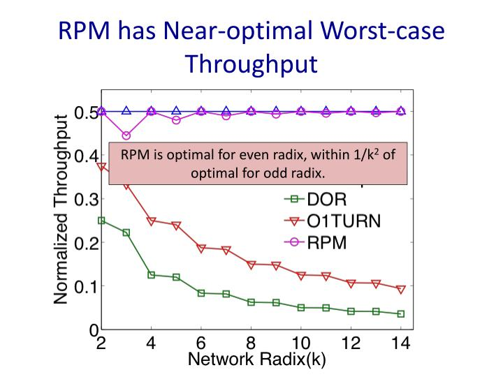 RPM has Near-optimal Worst-case Throughput