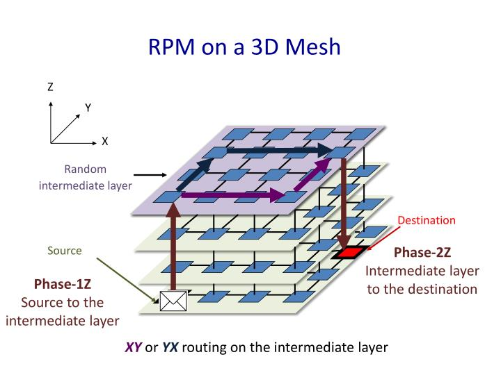 RPM on a 3D Mesh