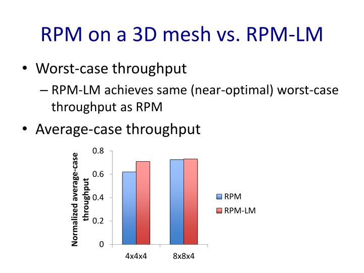 RPM on a 3D mesh vs. RPM-LM
